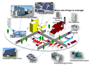Visual example of a community microgrid courtesty of Innovations Toronto